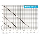 Циркуляционный насос BPS20-12S-180