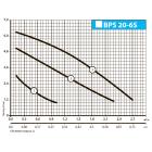 Циркуляционный насос BPS20-6S-130