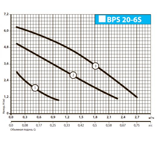 """Циркуляционный насос BPS20-6S-130 """"Насосы плюс оборудование"""""""