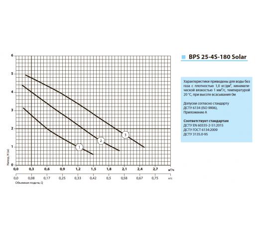 """Циркуляционный насос BPS25-4S-180 Solar """"Насосы плюс оборудование"""""""
