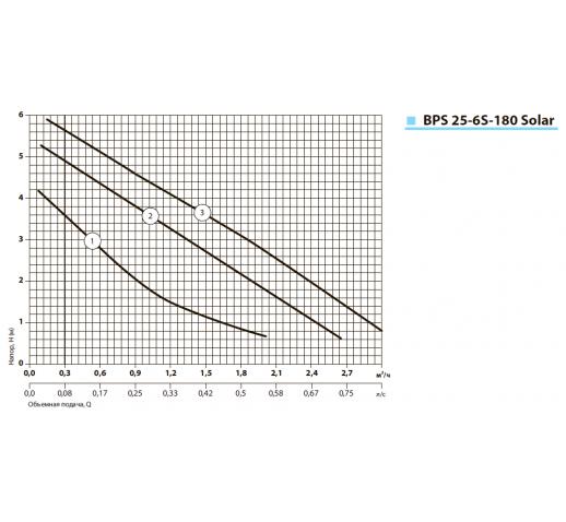 """Циркуляционный насос BPS25-6S-180 Solar """"Насосы плюс оборудование"""""""