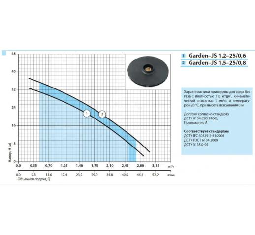 """Самовсасывающий насос GARDEN-JS 1,5-25/0,8 """"Насосы плюс оборудование"""""""