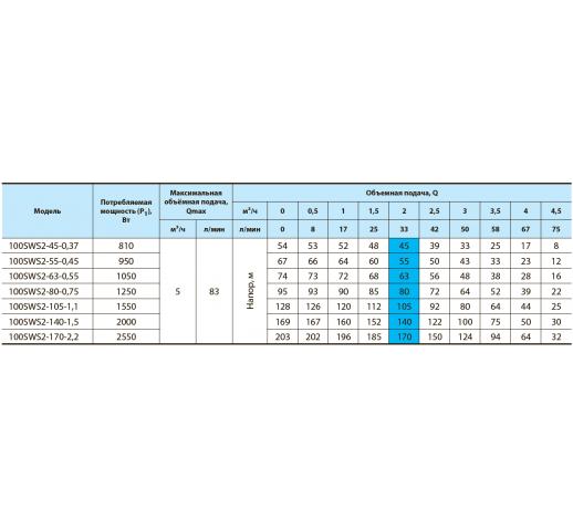 """Скважинный центробежный насос 100SWS2-55-0,45 """"Насосы плюс оборудование"""""""