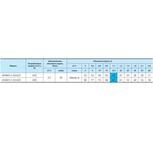 """Скважинный центробежный насос 65SWS1,1-63-0,55 """"Насосы плюс оборудование"""""""