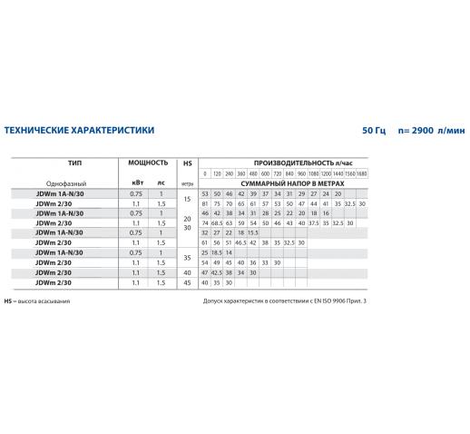 "Самовсасывающий электронасос для 4-х дюймовых скважин JDWm 2/30-4 ""Pedrollo"""