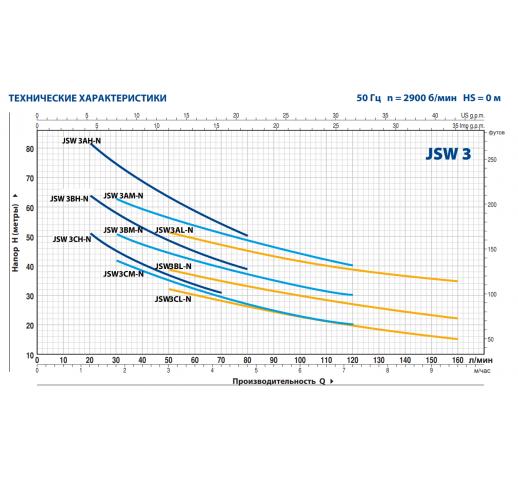 """Самовсасывающий электронасос с рабочим колесом из латуни JSWm 3CM """"Pedrollo"""""""