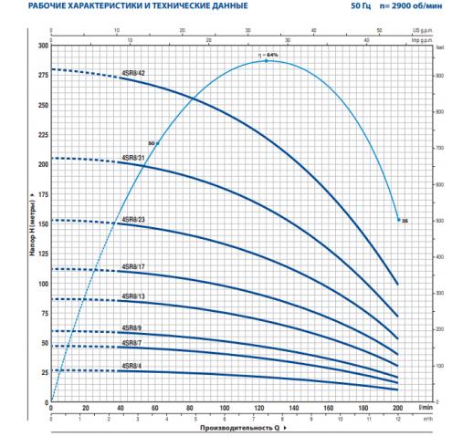 """Скважинный центробежный электронасос 4SR 8m/9-PD """"Pedrollo"""""""