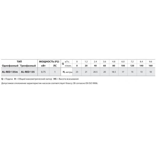 """Центробежный электронасос из нержавеющей стали AL-RED 135m """"Pedrollo"""""""