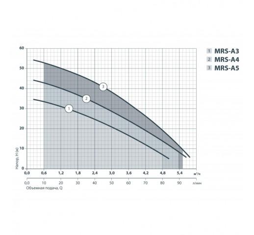 """Центробежный многоступенчатый насос MRS-A5 """"Sprut"""""""