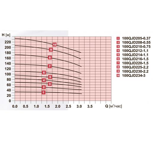 """Скважинный центробежный насос 100QJD210-0,75 """"Sprut"""""""