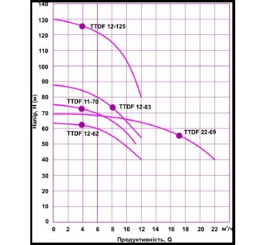 """Центробежный трехфазный многоступенчатый насос TTDF12-83 """"Sprut"""""""