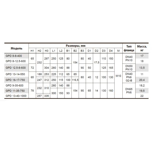 "Циркуляционный насос с ""мокрым"" ротором GPD8-12.5-600 ""Sprut"""
