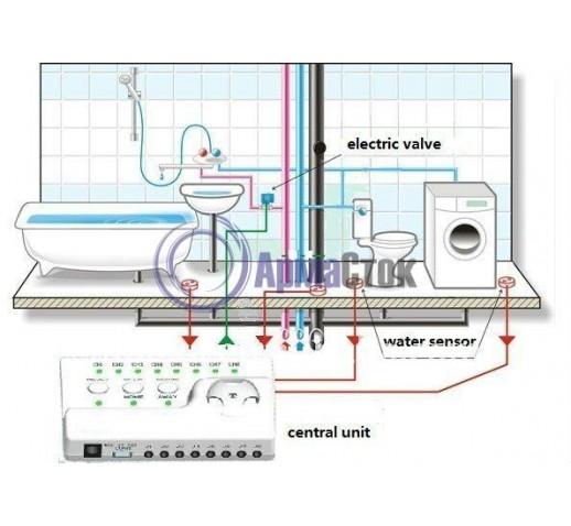 """Система защиты от протечек воды ARC2-1-15  (с одним шаровым краном) DN15 G1/2"""", управление на АА батарейках"""