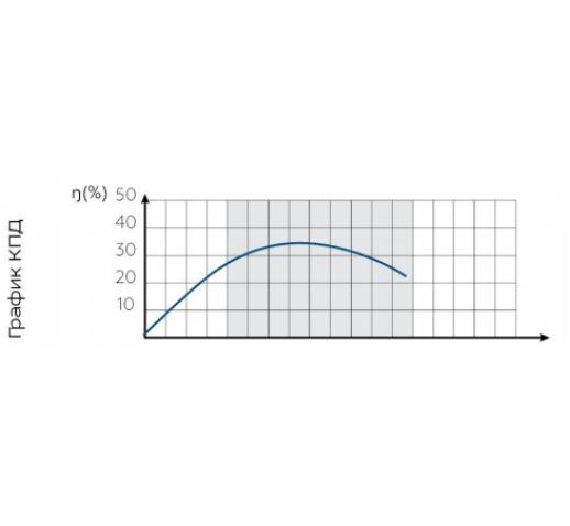 """Скважинный центробежный насос БЦПЭ 0,32-50У* """"Водолей"""""""