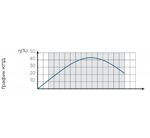 """Скважинный центробежный насос БЦПЭ 0,5-80У* """"Водолей"""""""