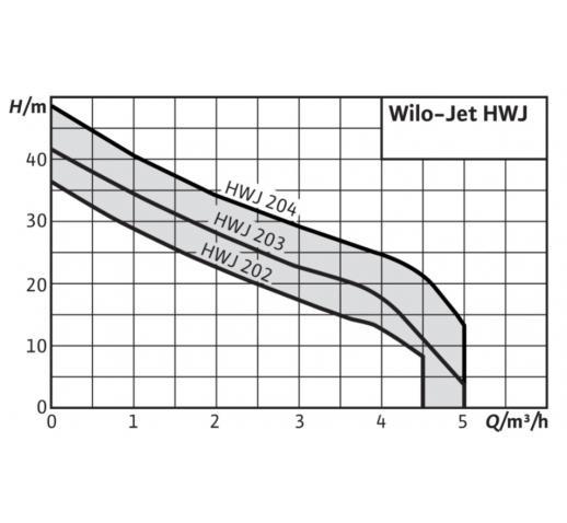"Насосная станция Jet HWJ 20 L 203 EM-2 ""Wilo"""