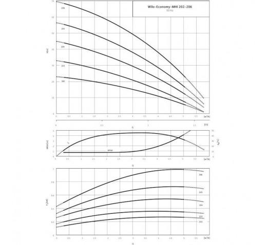 "Центробежный насос MHI 204-1/E/1-230-50-2 ""Wilo"""