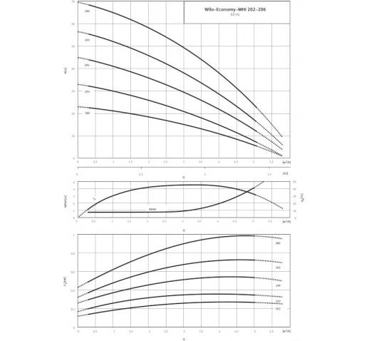 "Центробежный насос MHI 202-1/E/1-230-50-2 ""Wilo"""