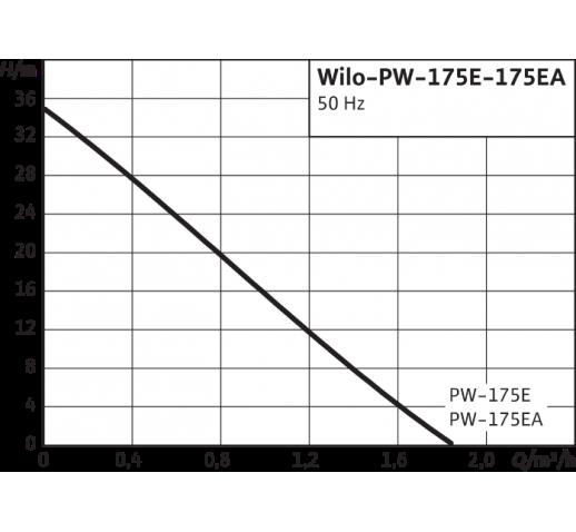 """Самовсасывающий вихревой насос с """"сухим"""" ротором PW-175 EA """"Wilo"""""""