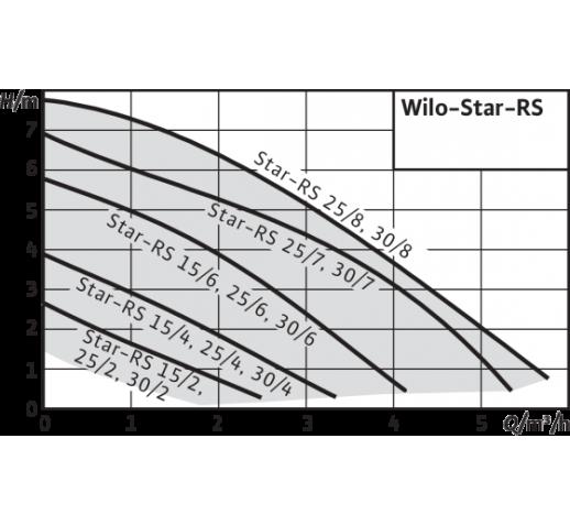 "Циркуляционный насос с ""мокрым"" ротором Star-RS 25/2-180 ""Wilo"""