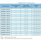 """Компрессорная аэрация AP 1465 AP """"WiseWater"""" 1,5 присоединение"""
