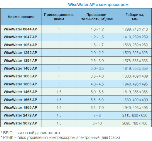 """Компрессорная аэрация AP 1252 AP """"WiseWater"""""""