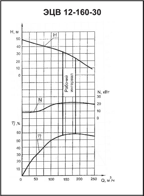 ЭЦВ 12-160-30