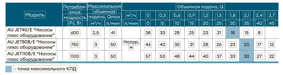 Насосная станция AU JET40/Е3