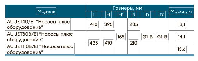 Насосная станция AU JET110В/Е1