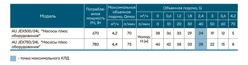 Насосная станция AU JEX500/24L