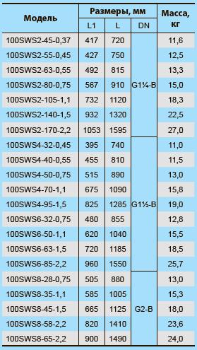 Скважинный центробежный насос 100SWS6-32-0,75