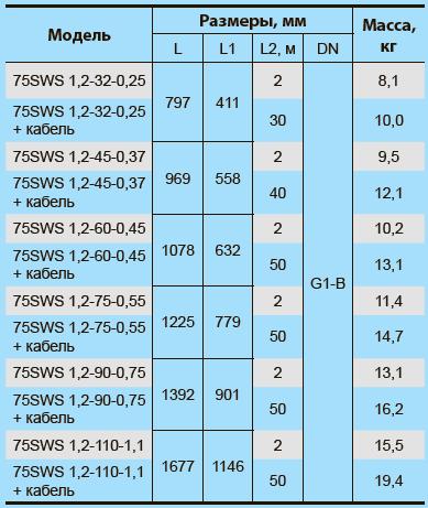 Скважинный центробежный насос 75SWS 1,2-110-1,1 + муфта