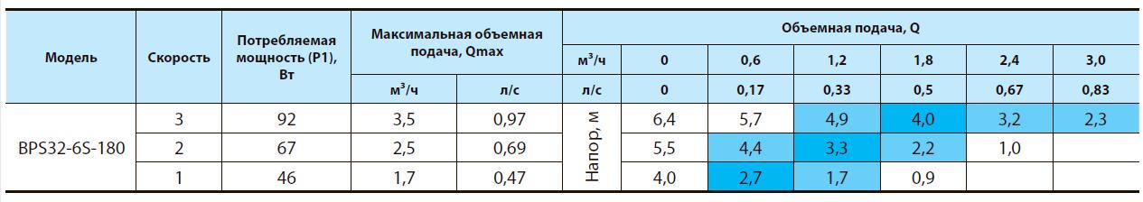 https://pump-h2o.ru/image/catalog/Nasosy+/haracter_bps32-6s.png