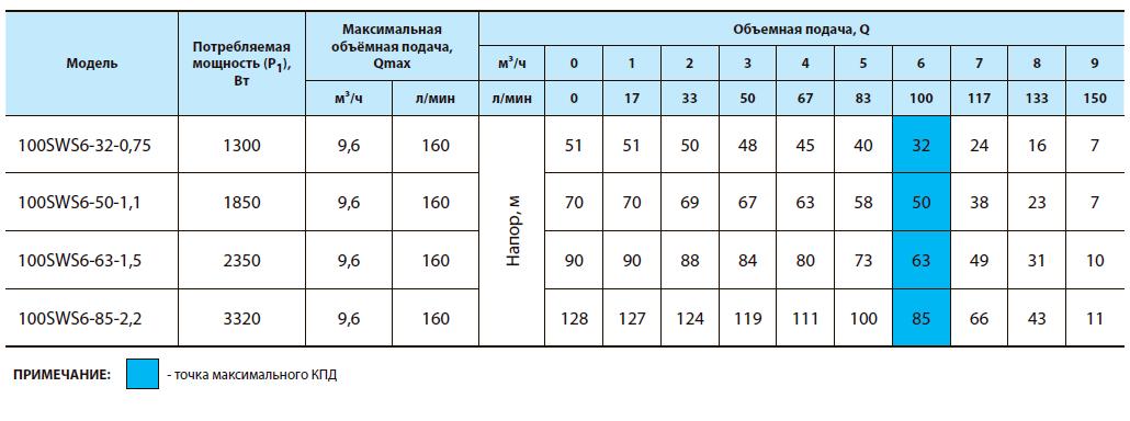 Скважинный центробежный насос 100SWS6-63-1,5
