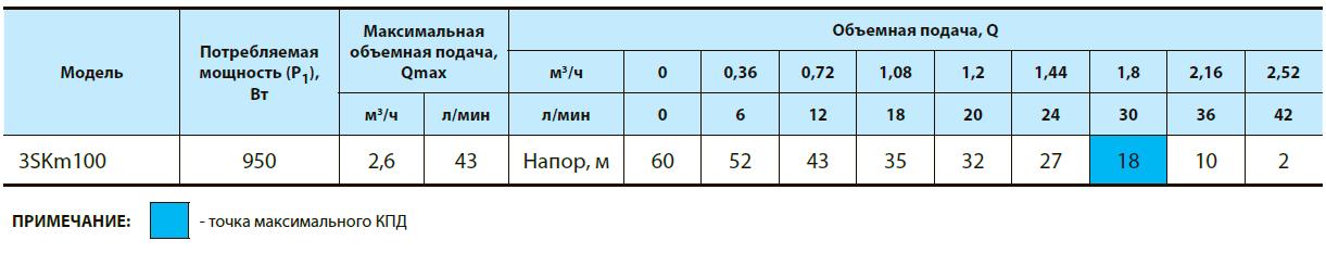 Скважинный вихревой насос 3SKm100