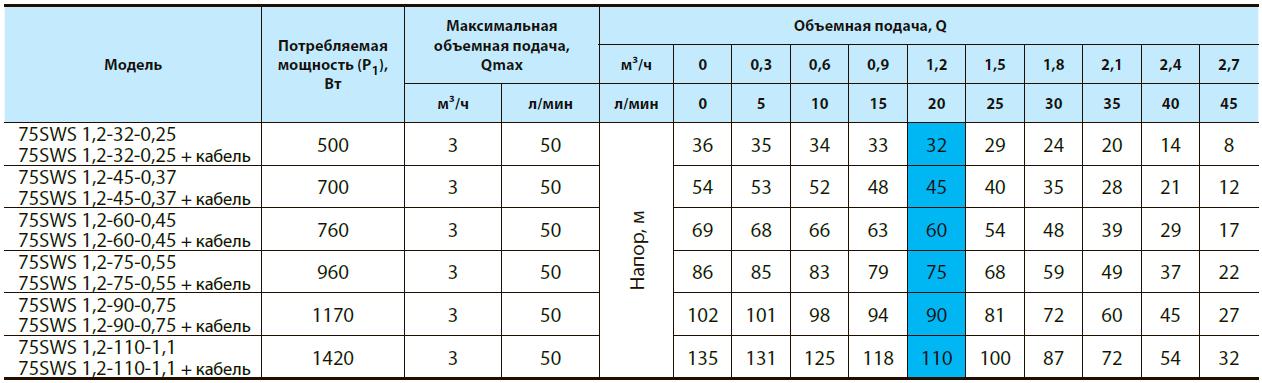 Скважинный центробежный насос 75SWS 1,2-60-0,45+кабель