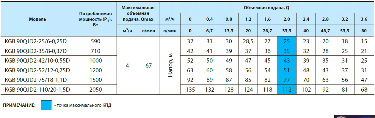 Скважинный центробежный насос KGB 90QJD2-75