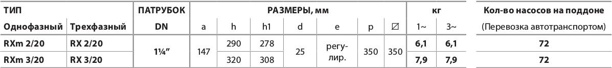 """Дренажный  электронасос RXm 2/20-vortex (кабель 5 м) """"Pedrollo"""""""