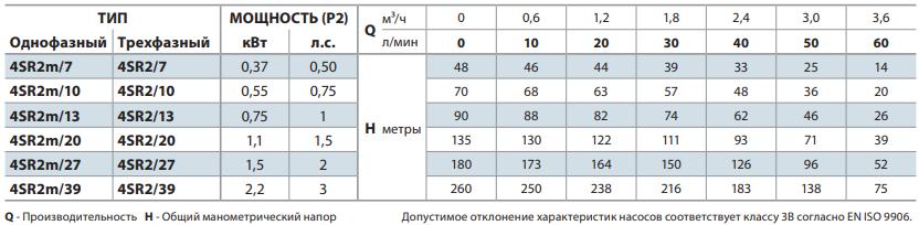 """Скважинный центробежный электронасос 4SR 2m/10-PD """"Pedrollo"""""""