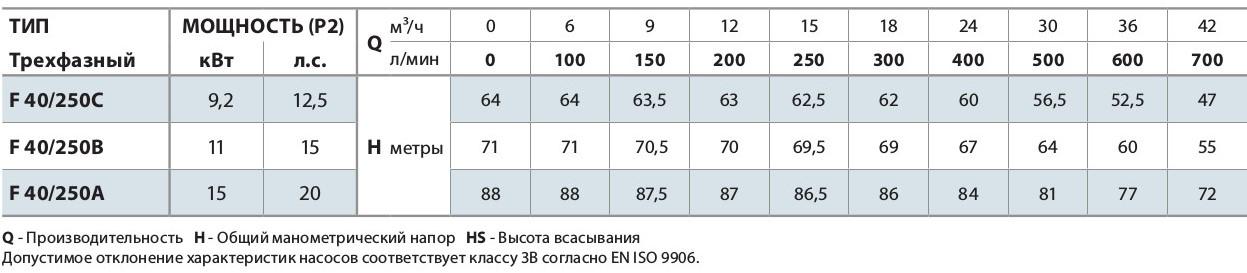 "Центробежный электронасос F 40/250C без контрфланцев ""Pedrollo"""