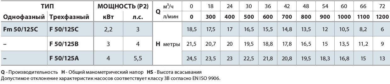 "Центробежный электронасос F 50/125B без контрфланцев ""Pedrollo"""
