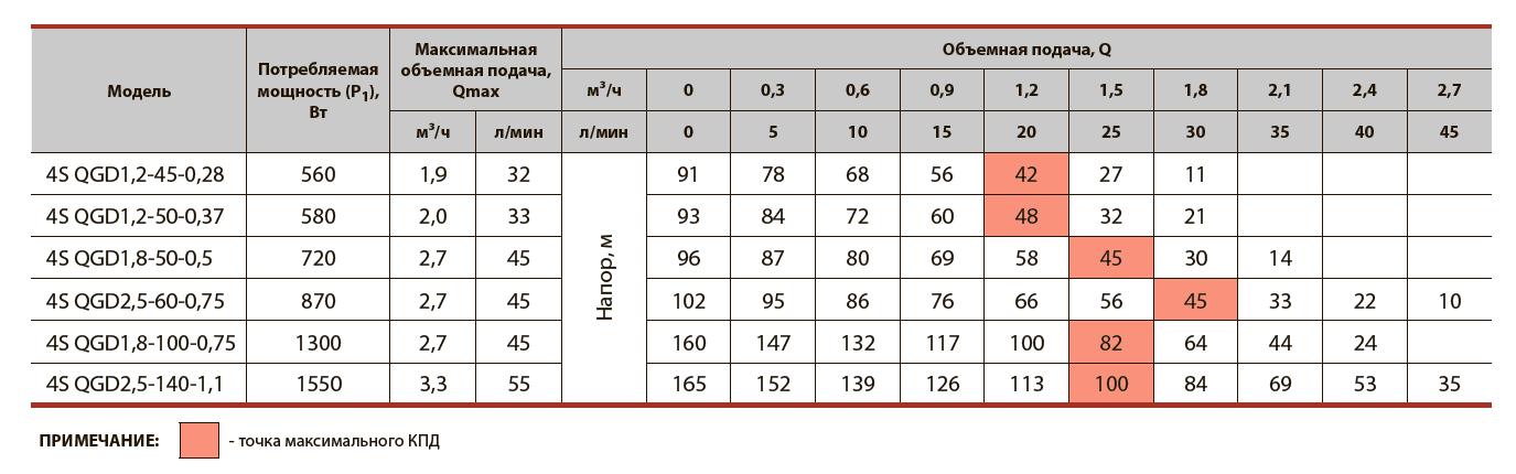 Шнековый скважинный насос 4SQGD2,5-60-0,75