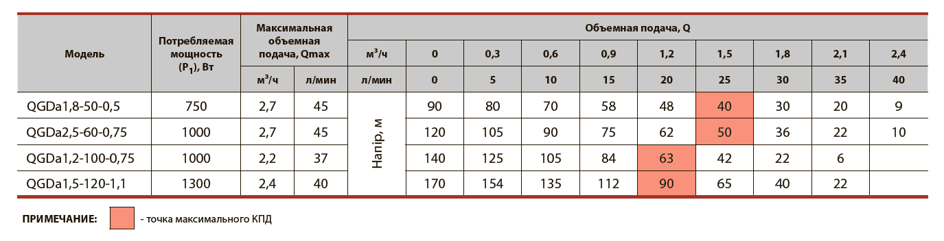 Шнековый скважинный насос QGDa1,8-50-0,5