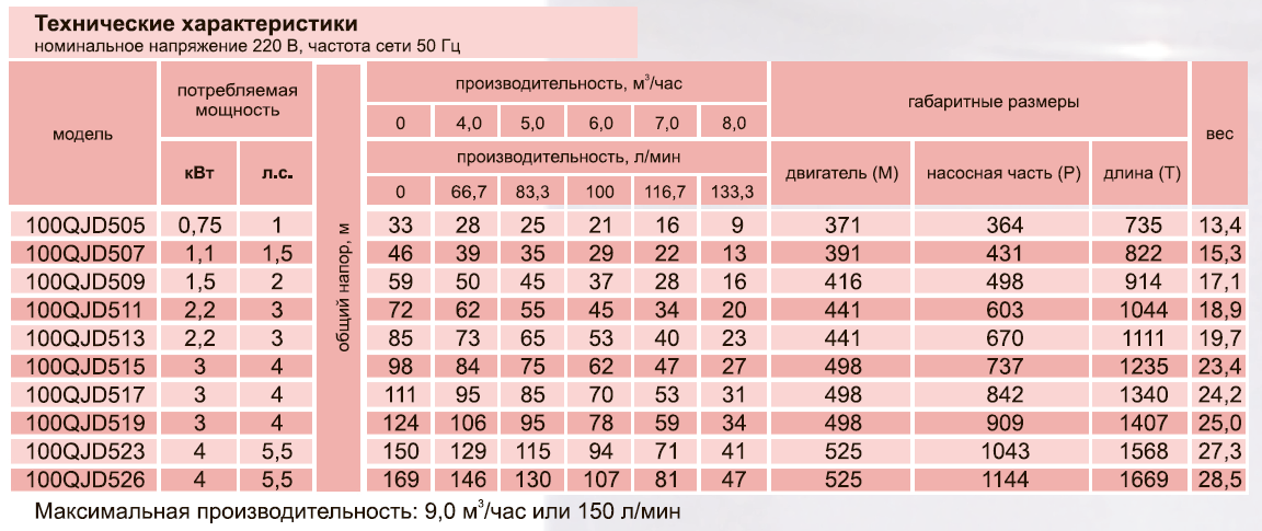 Скважинный центробежный насос 100QJD516-2,2