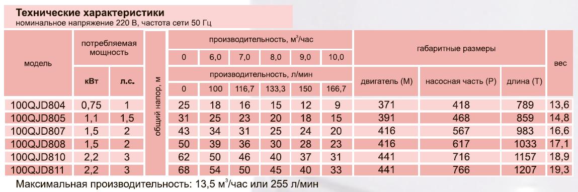 Скважинный центробежный насос 100QJD805-1,1