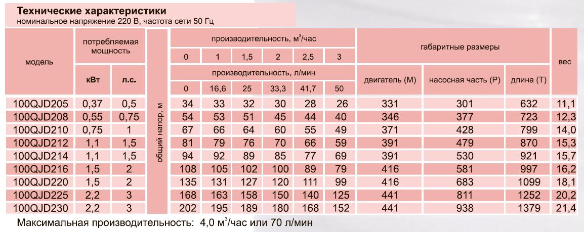 Скважинный центробежный насос 100QJD210-0,75
