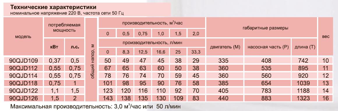 Скважинный центробежный насос 90QJD118-0,75