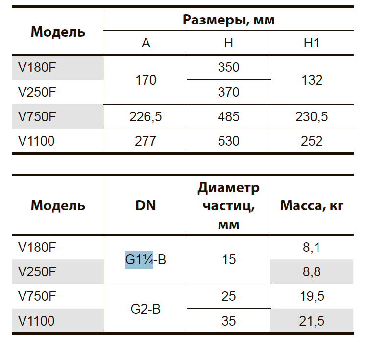 Дренажно-фекальный насос V250F