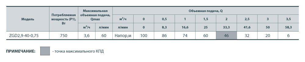 Центробежный поверхностный насос ZGD2,9-40-0,75