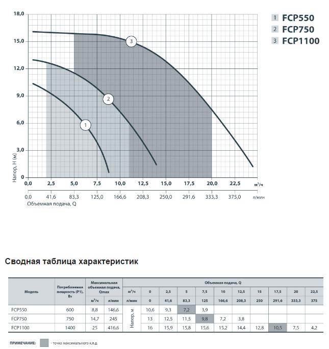 Погружной насос для фонтана FCP750
